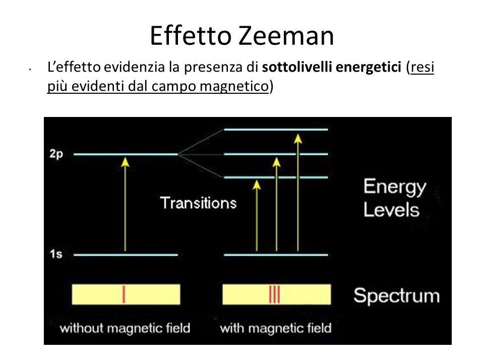 Come spiegare l'effetto Zeeman Un orbita elettronica si comporta come una spira percorsa da corrente elettrica e, come previsto da Ampere nel 1820, produce un campo magnetico ad essa perpendicolare la cui orientazione può essere prevista con la regola della mano destra.