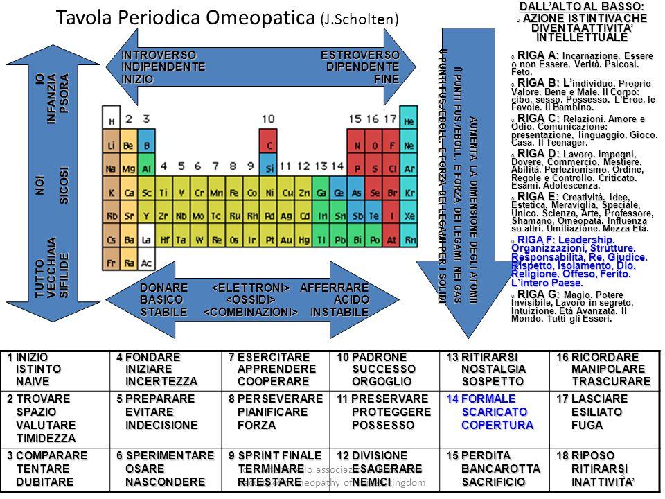 dr flavio tonello associazione dulcamara faculty of homeopathy of united kingdom 3 Tavola Periodica Omeopatica (J.Scholten) 1 INIZIO ISTINTO ISTINTO NAIVE NAIVE 4 FONDARE INIZIARE INIZIARE INCERTEZZA INCERTEZZA 7 ESERCITARE APPRENDERE APPRENDERE COOPERARE COOPERARE 10 PADRONE SUCCESSO SUCCESSO ORGOGLIO ORGOGLIO 13 RITIRARSI NOSTALGIA NOSTALGIA SOSPETTO SOSPETTO 16 RICORDARE MANIPOLARE MANIPOLARE TRASCURARE TRASCURARE 2 TROVARE SPAZIO SPAZIO VALUTARE VALUTARE TIMIDEZZA TIMIDEZZA 5 PREPARARE EVITARE EVITARE INDECISIONE INDECISIONE 8 PERSEVERARE PIANIFICARE PIANIFICARE FORZA FORZA 11 PRESERVARE PROTEGGERE PROTEGGERE POSSESSO POSSESSO 14 FORMALE SCARICATO SCARICATO COPERTURA COPERTURA 17 LASCIARE ESILIATO ESILIATO FUGA FUGA 3 COMPARARE TENTARE TENTARE DUBITARE DUBITARE 6 SPERIMENTARE OSARE OSARE NASCONDERE NASCONDERE 9 SPRINT FINALE TERMINARE TERMINARE RITESTARE RITESTARE 12 DIVISIONE ESAGERARE ESAGERARE NEMICI NEMICI 15 PERDITA BANCAROTTA BANCAROTTA SACRIFICIO SACRIFICIO 18 RIPOSO RITIRARSI RITIRARSI INATTIVITA' INATTIVITA' INTROVERSOINDIPENDENTEINIZIOESTROVERSODIPENDENTEFINE DONAREBASICOSTABILE<ELETTRONI><OSSIDI><COMBINAZIONI>AFFERRAREACIDOINSTABILE TUTTOVECCHIAIASIFILIDE NOISICOSI IOINFANZIAPSORA AUMENTA LA DIMENSIONE DEGLI ATOMII  PUNTI FUS./EBOLL.