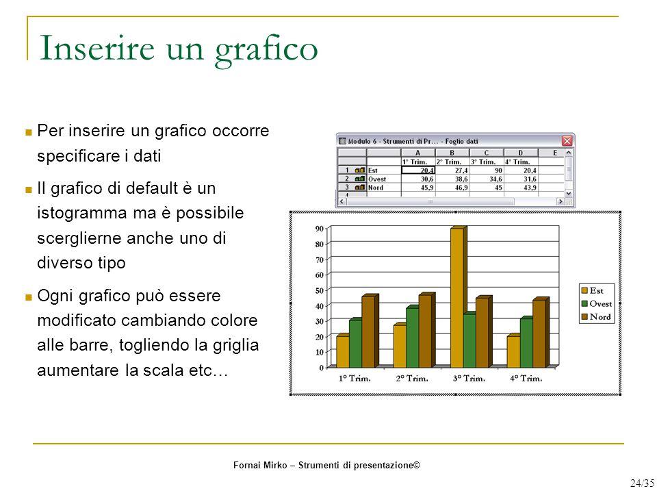 Inserire un grafico Per inserire un grafico occorre specificare i dati Il grafico di default è un istogramma ma è possibile scerglierne anche uno di d
