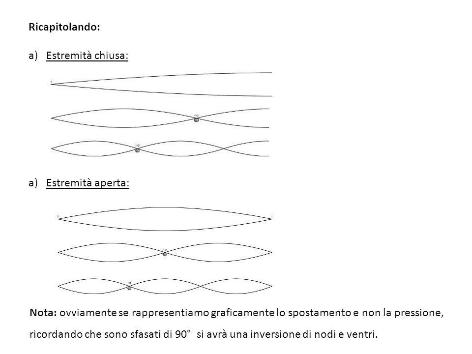 Ricapitolando: a)Estremità chiusa: a)Estremità aperta: Nota: ovviamente se rappresentiamo graficamente lo spostamento e non la pressione, ricordando c