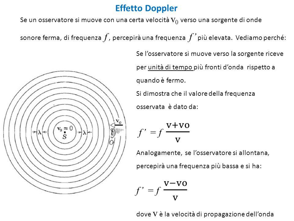 Effetto Doppler Se un osservatore si muove con una certa velocità v 0 verso una sorgente di onde sonore ferma, di frequenza f, percepirà una frequenza