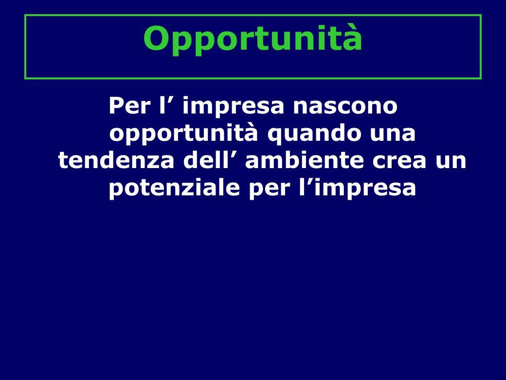 Opportunità Per l' impresa nascono opportunità quando una tendenza dell' ambiente crea un potenziale per l'impresa