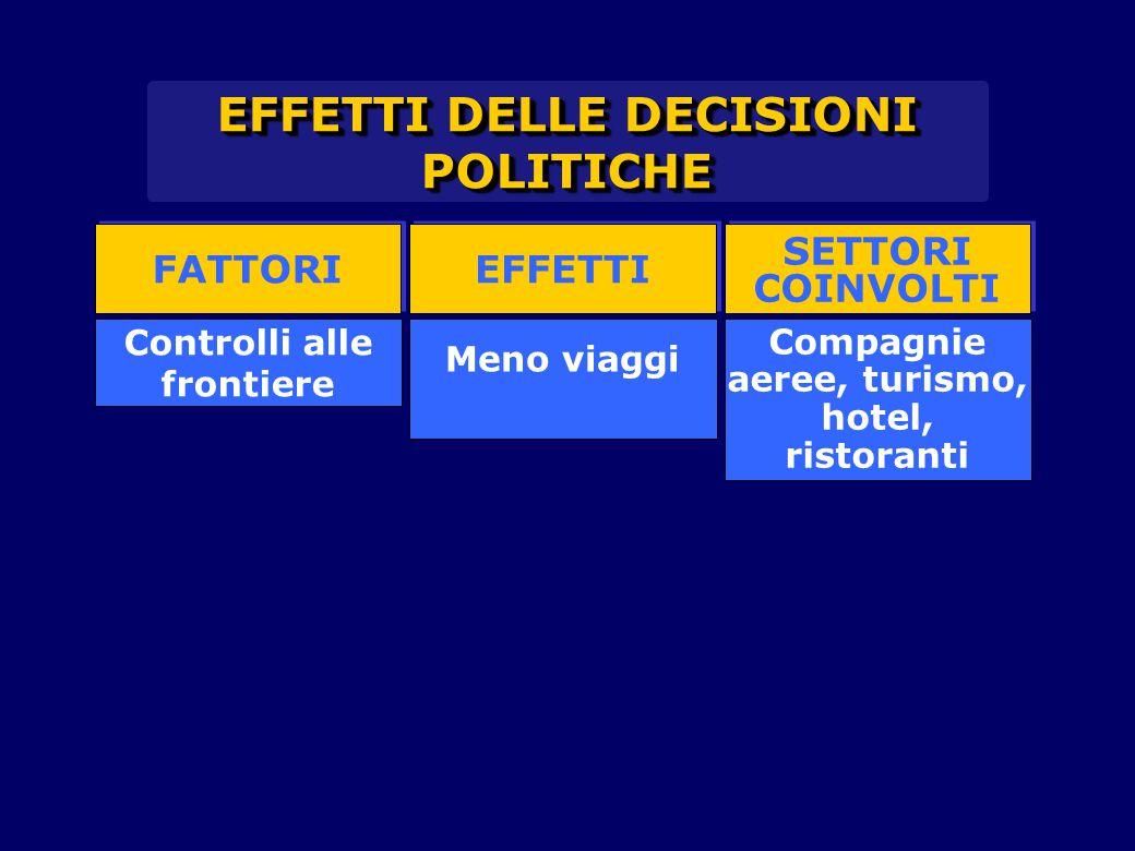 EFFETTI DELLE DECISIONI POLITICHE FATTORI Controlli alle frontiere EFFETTI SETTORI COINVOLTI SETTORI COINVOLTI Meno viaggi Compagnie aeree, turismo, hotel, ristoranti