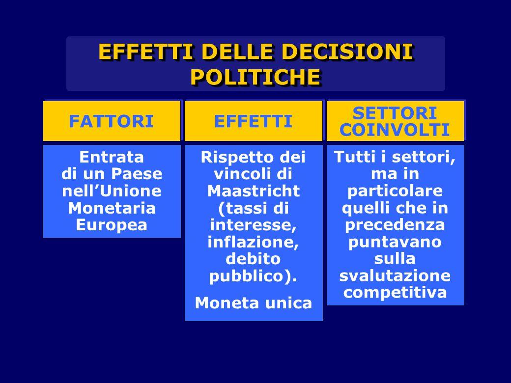 FATTORI EFFETTI SETTORI COINVOLTI SETTORI COINVOLTI Entrata di un Paese nell'Unione Monetaria Europea Rispetto dei vincoli di Maastricht (tassi di interesse, inflazione, debito pubblico).
