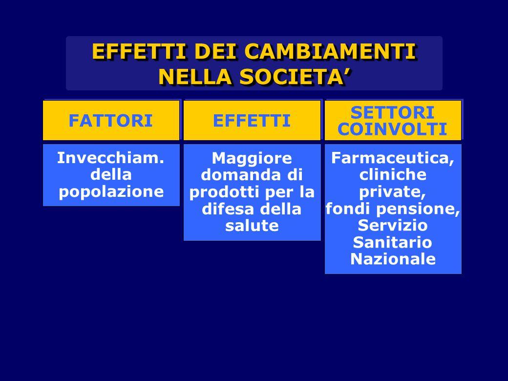 EFFETTI DEI CAMBIAMENTI NELLA SOCIETA' FATTORI EFFETTI SETTORI COINVOLTI SETTORI COINVOLTI Invecchiam.