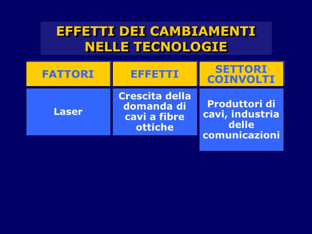 FATTORI EFFETTI SETTORI COINVOLTI SETTORI COINVOLTI Laser Crescita della domanda di cavi a fibre ottiche Produttori di cavi, industria delle comunicazioni EFFETTI DEI CAMBIAMENTI NELLE TECNOLOGIE