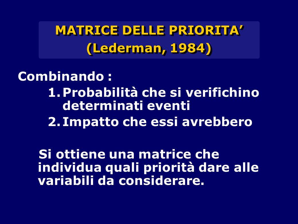 MATRICE DELLE PRIORITA' (Lederman, 1984) MATRICE DELLE PRIORITA' (Lederman, 1984) Combinando : 1.Probabilità che si verifichino determinati eventi 2.Impatto che essi avrebbero Si ottiene una matrice che individua quali priorità dare alle variabili da considerare.