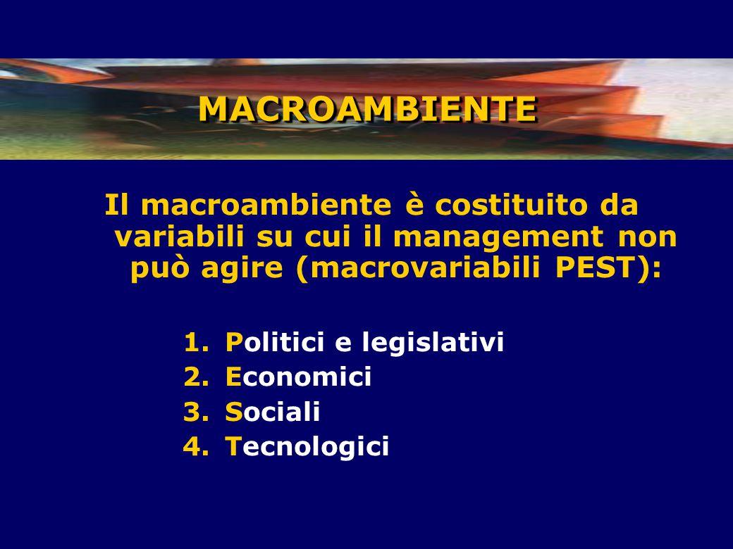 Il macroambiente è costituito da variabili su cui il management non può agire (macrovariabili PEST): 1.Politici e legislativi 2.Economici 3.Sociali 4.Tecnologici MACROAMBIENTEMACROAMBIENTE