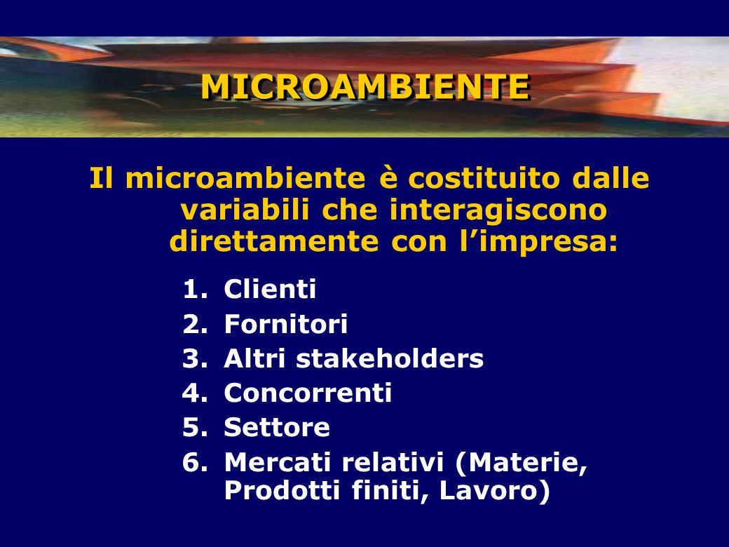 Il microambiente è costituito dalle variabili che interagiscono direttamente con l'impresa: 1.Clienti 2.Fornitori 3.Altri stakeholders 4.Concorrenti 5.Settore 6.Mercati relativi (Materie, Prodotti finiti, Lavoro) MICROAMBIENTEMICROAMBIENTE