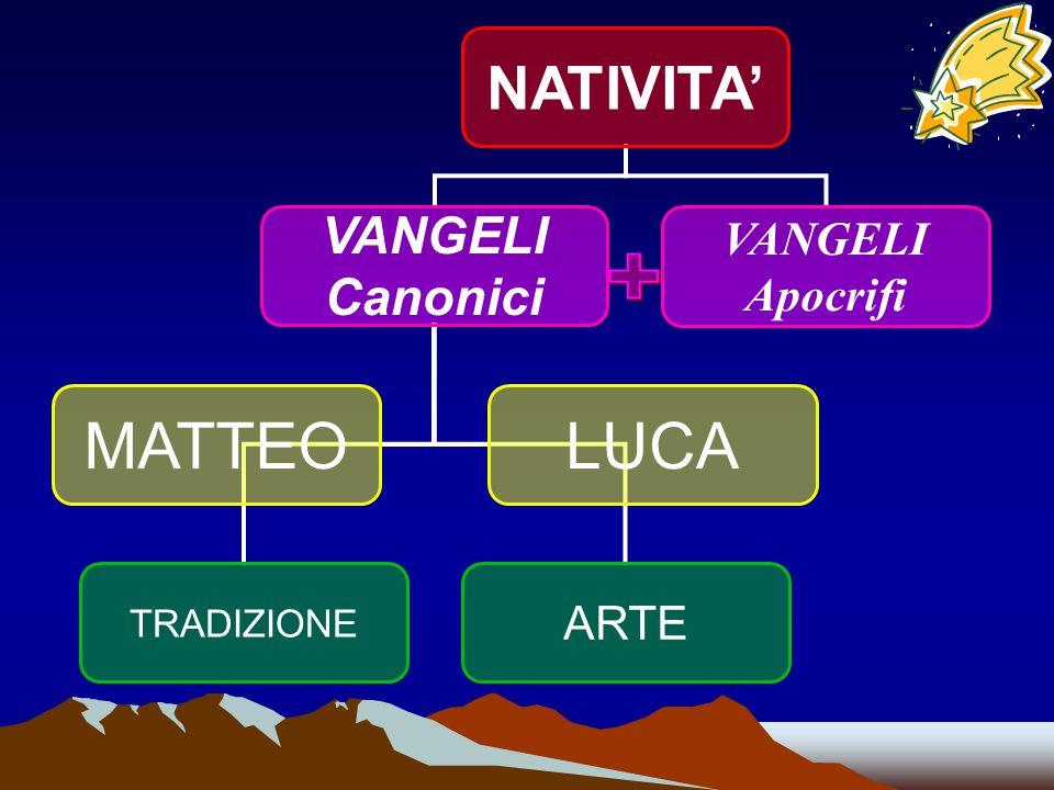 NATIVITA' VANGELI Canonici MATTEO TRADIZIONE ARTE LUCA VANGELI Apocrifi