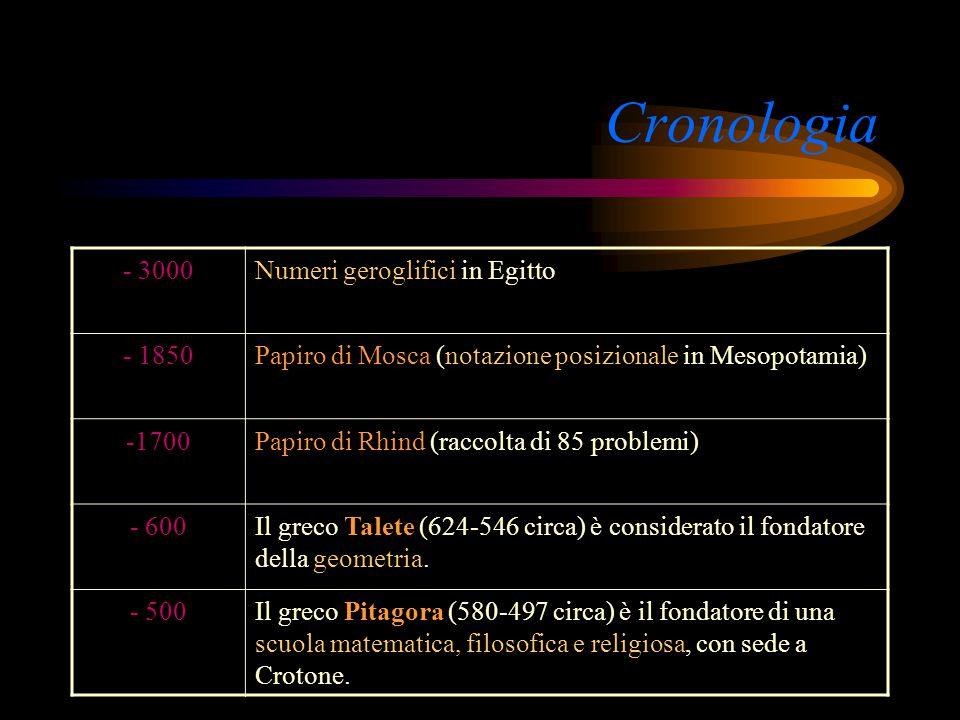 Cronologia - 50000Traccia di conteggi da parte dell'uomo di Neanderthal - 25000Disegni geometrici primitivi da parte dell'uomo di Cro-Magnon -15000Nel