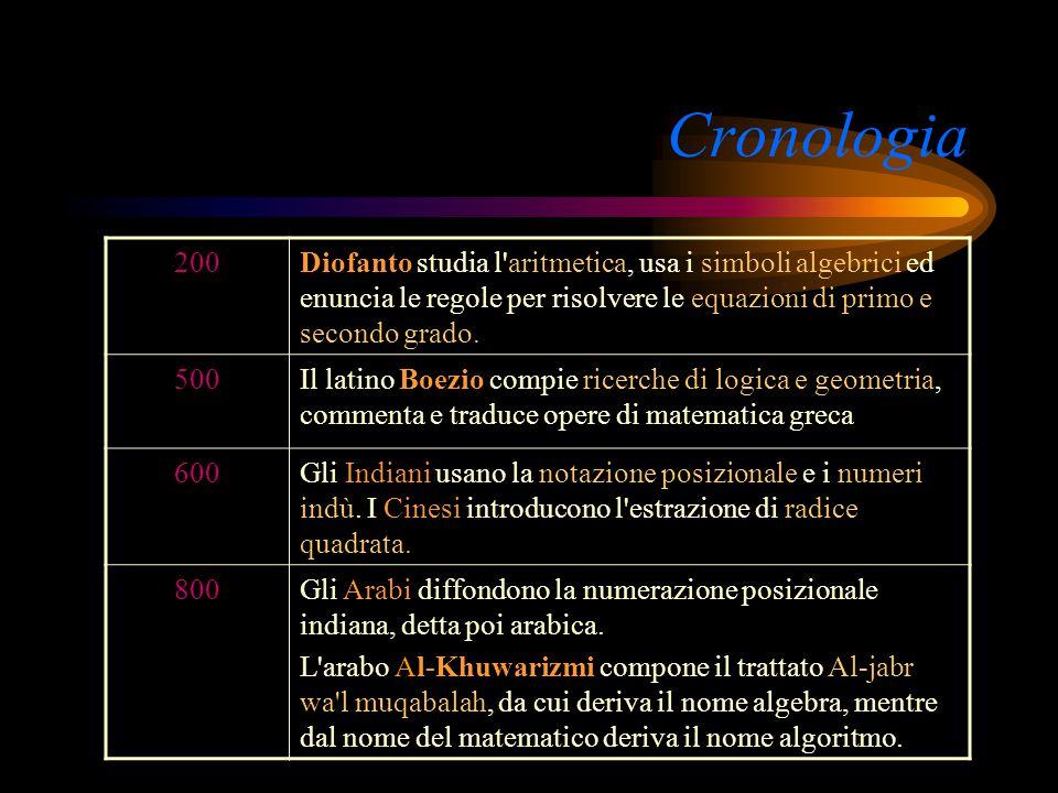 Cronologia - 200Archimede di Siracusa (287-212) si occupa di aritmetica, algebra, geometria, fisica; risolve importanti problemi sulle equazioni cubic