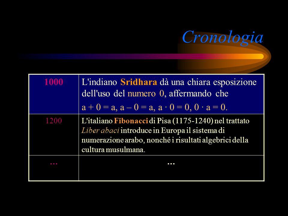 Cronologia 200Diofanto studia l'aritmetica, usa i simboli algebrici ed enuncia le regole per risolvere le equazioni di primo e secondo grado. 500Il la