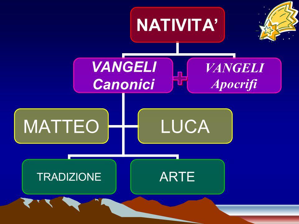 NATIVITA' VANGELI Canonici TRADIZIONEARTE MATTEOLUCA VANGELI Apocrifi
