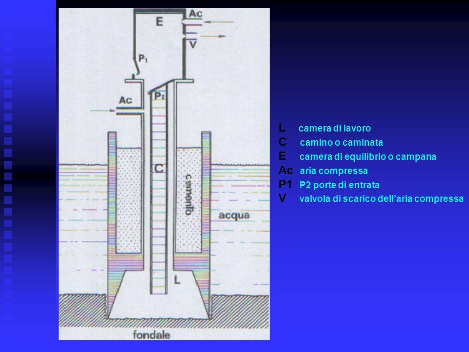L camera di lavoro C camino o caminata E camera di equilibrio o campana Ac aria compressa P1 P2 porte di entrata V valvola di scarico dell'aria compre