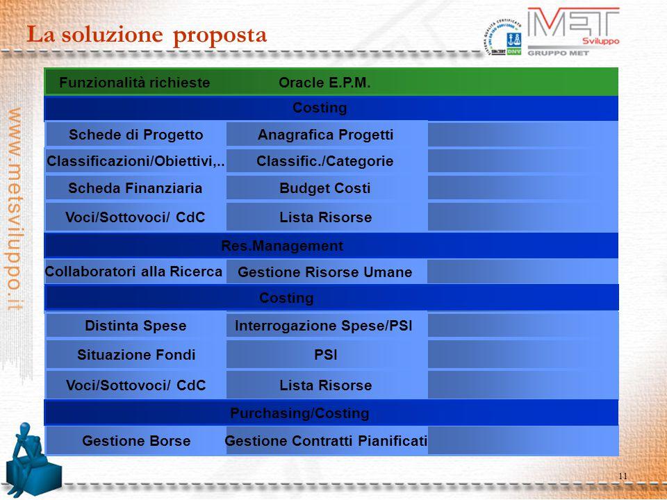 11 La soluzione proposta Funzionalità richieste Oracle E.P.M. Collaboratori alla Ricerca Gestione Risorse Umane 11i.8August 2002 Situazione Fondi PSI