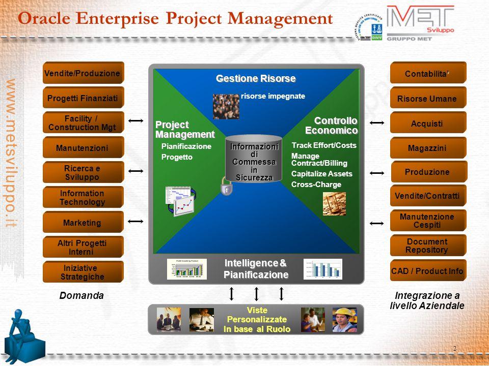 3 Apertura verso soluzioni di terze parti Comparazione di Stime / Piani con i dati di consuntivo Sistemi di StimaTimberline MC2 HCSS Sistemi di StimaTimberline MC2 HCSS Oracle Projects Solution Actual Costs, Budgets, Percent Complete, Issues, Changes, Collaboration Oracle Projects Solution Actual Costs, Budgets, Percent Complete, Issues, Changes, Collaboration Activity Mgmt Gateway APIs Push / Pull Information Flow Activity Mgmt Gateway APIs Push / Pull Information Flow Transazioni Esterne di Costi su Progetto Sistema esterno Transazioni Esterne di Costi su Progetto Sistema esterno Operational Execution SysExternal External Sistemi di Planning/Scheduling MS Project Primavera Artemis Sistemi di Planning/Scheduling MS Project Primavera Artemis