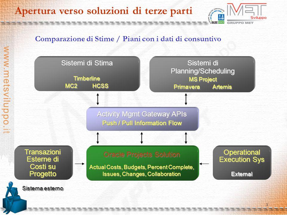 3 Apertura verso soluzioni di terze parti Comparazione di Stime / Piani con i dati di consuntivo Sistemi di StimaTimberline MC2 HCSS Sistemi di StimaT