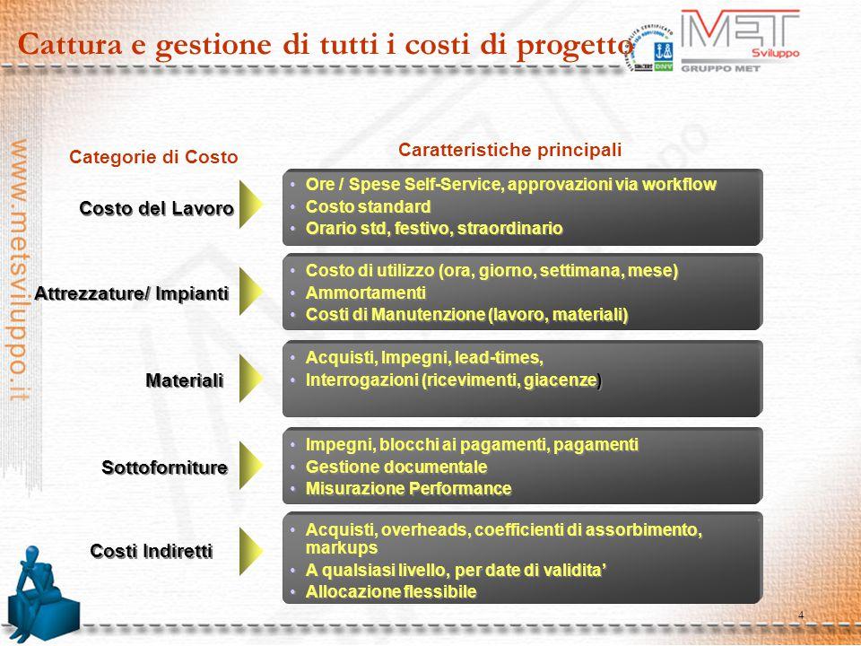 4 Cattura e gestione di tutti i costi di progetto Caratteristiche principali Categorie di Costo Costo del Lavoro Attrezzature/ Impianti Materiali Sott