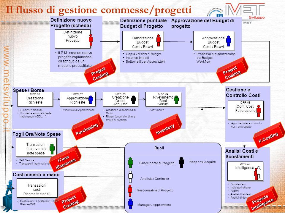 5 Il flusso di gestione commesse/progetti Spese / Borse MPC.01 Creazione Richieste MPC.01 Creazione Richieste Richieste manuali Richieste automatiche da fabbiusogni (ODL,…).
