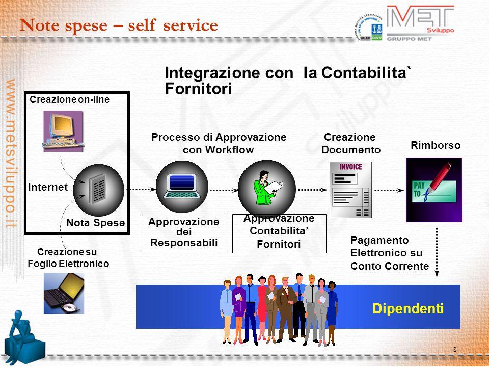 8 Note spese – self service Approvazione dei Responsabili Creazione Documento Processo di Approvazione con Workflow Creazione on-line Rimborso Dipende