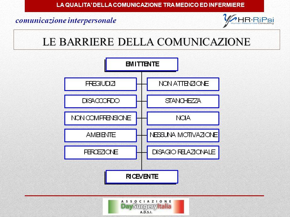LA QUALITA' DELLA COMUNICAZIONE TRA MEDICO ED INFERMIERE LE BARRIERE DELLA COMUNICAZIONE comunicazione interpersonale