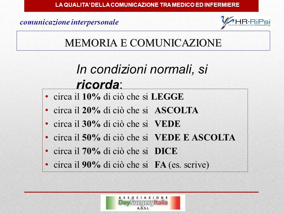 LA QUALITA' DELLA COMUNICAZIONE TRA MEDICO ED INFERMIERE comunicazione interpersonale MEMORIA E COMUNICAZIONE In condizioni normali, si ricorda: circa il 10% di ciò che si LEGGE circa il 20% di ciò che siASCOLTA circa il 30% di ciò che siVEDE circa il 50% di ciò che siVEDE E ASCOLTA circa il 70% di ciò che siDICE circa il 90% di ciò che siFA (es.