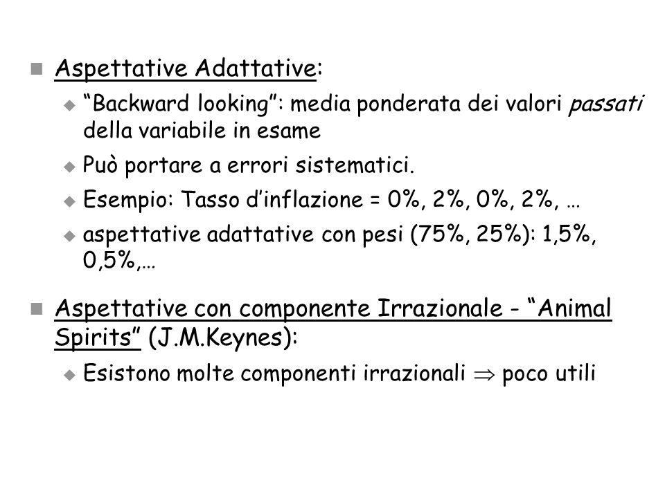 """Aspettative Adattative:  """"Backward looking"""": media ponderata dei valori passati della variabile in esame  Può portare a errori sistematici.  Esempi"""
