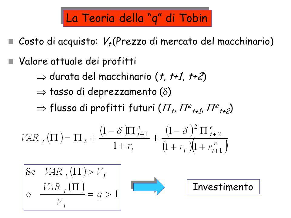 """La Teoria della """"q"""" di Tobin Costo di acquisto: V t (Prezzo di mercato del macchinario) Valore attuale dei profitti  durata del macchinario (t, t+1,"""