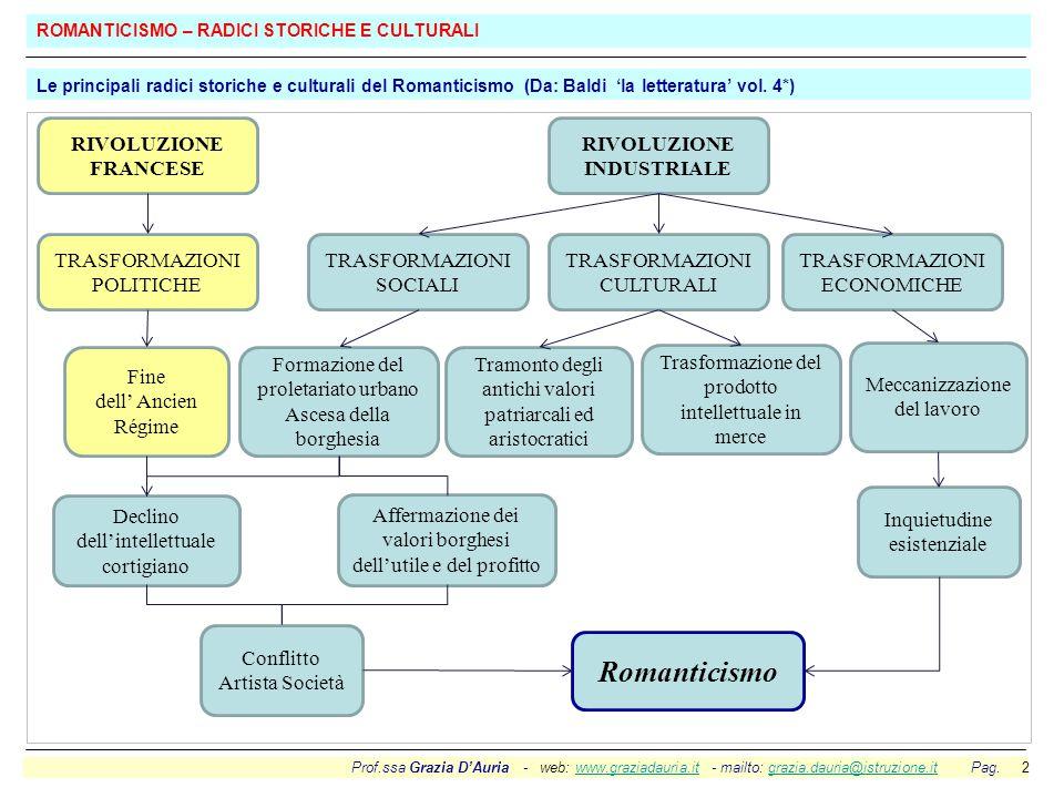 Prof.ssa Grazia D'Auria - web: www.graziadauria.it - mailto: grazia.dauria@istruzione.it Pag. 2www.graziadauria.itgrazia.dauria@istruzione.it ROMANTIC