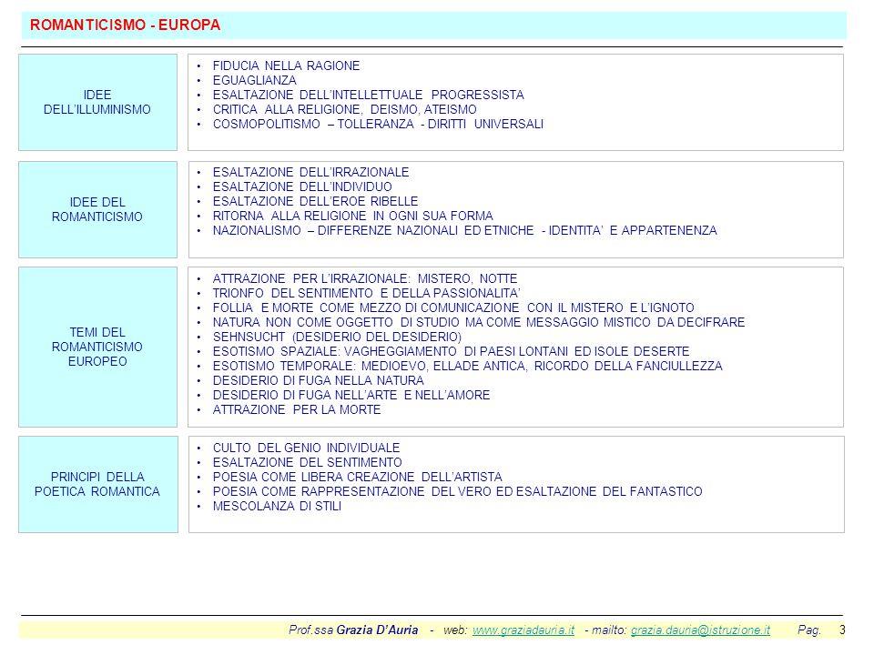 Prof.ssa Grazia D'Auria - web: www.graziadauria.it - mailto: grazia.dauria@istruzione.it Pag. 3www.graziadauria.itgrazia.dauria@istruzione.it FIDUCIA