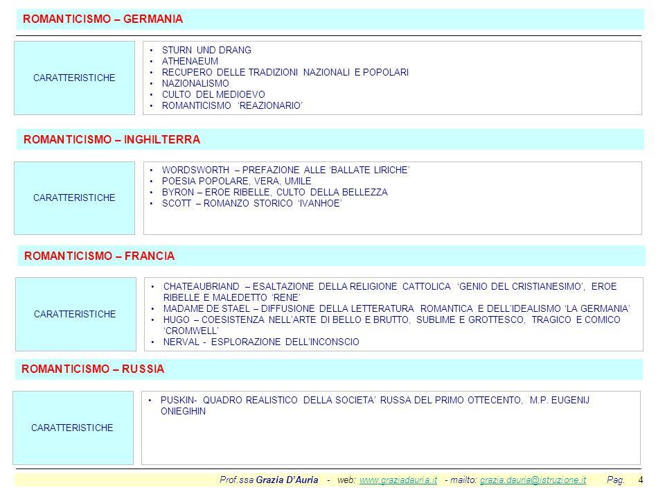 Prof.ssa Grazia D'Auria - web: www.graziadauria.it - mailto: grazia.dauria@istruzione.it Pag. 4www.graziadauria.itgrazia.dauria@istruzione.it STURN UN