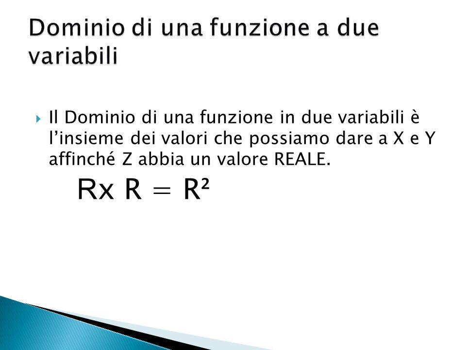 Il Dominio di una funzione in due variabili è l'insieme dei valori che possiamo dare a X e Y affinché Z abbia un valore REALE.