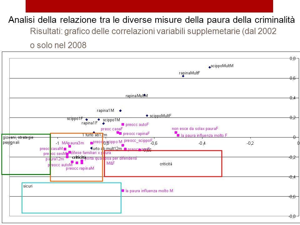Risultati: grafico delle correlazioni variabili supplemetarie (dal 2002 o solo nel 2008 Analisi della relazione tra le diverse misure della paura dell