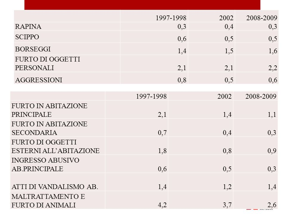 1997-199820022008-2009 FURTO DI AUTO3,62,51,7 FURTO DI MOTO1,51,61,8 FURT DI MOTORINO2,92,22,8(a) FURTO DI BICICLETTA3,12,53,8 FURTO DI PARTI DI AUTO3,62,9 FURTO DI PARTI DI MOTO1,00,91,4(a) FURTO DI PARTI DI MOTORINO2,52,32,1 FURTO DI OGGETTI DAI VEICOLI3,02,62,1