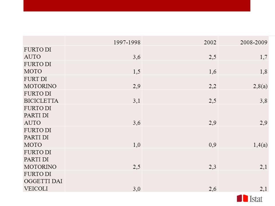 1997-199820022008-2009 FURTO DI AUTO3,62,51,7 FURTO DI MOTO1,51,61,8 FURT DI MOTORINO2,92,22,8(a) FURTO DI BICICLETTA3,12,53,8 FURTO DI PARTI DI AUTO3