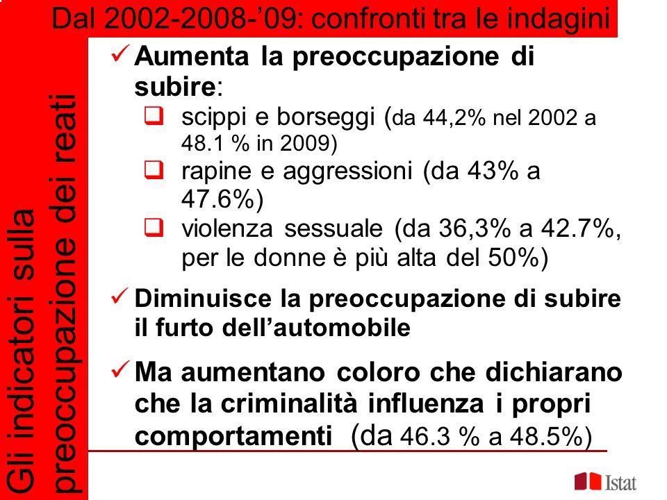 I cittadini hanno un'opinione migliore del lavoro svolto dalla polizia:  Il 42,2% erano molto o abbastanza insoddisfatti nel 1997-'98, 36,2% nel 2002, 38,4% nel 2009 È aumentato l'uso di sistemi meccanici e elettronici per la protezione delle abitazioni:  Porte blindate (da 36.6 % a 46.7% nel 2008-2009;  Finestre bloccate o inferriate (da 21.9% a 28,4%)  Sistemi di allarme (da 13,4% a 19,1%) Diminuiscono invece i cani da guardia, i custodi e i portieri, le armi Gli indicatori sulle strategie di difesa e la relazione con le forze dell'ordine Dal 1997-1998: confronti tra le indagini