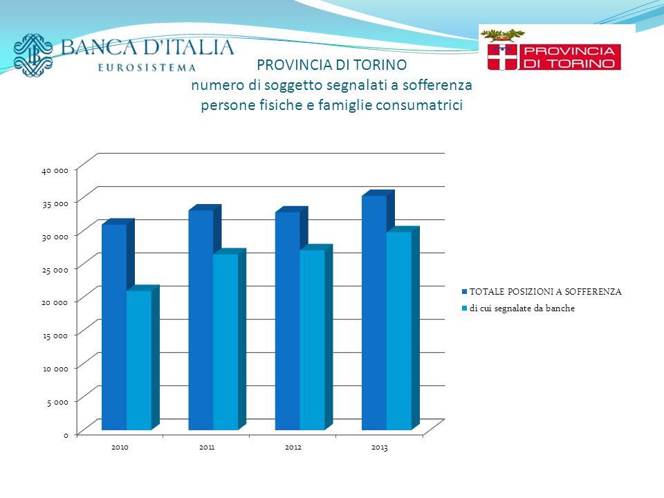 PROVINCIA DI TORINO numero di soggetto segnalati a sofferenza persone fisiche e famiglie consumatrici