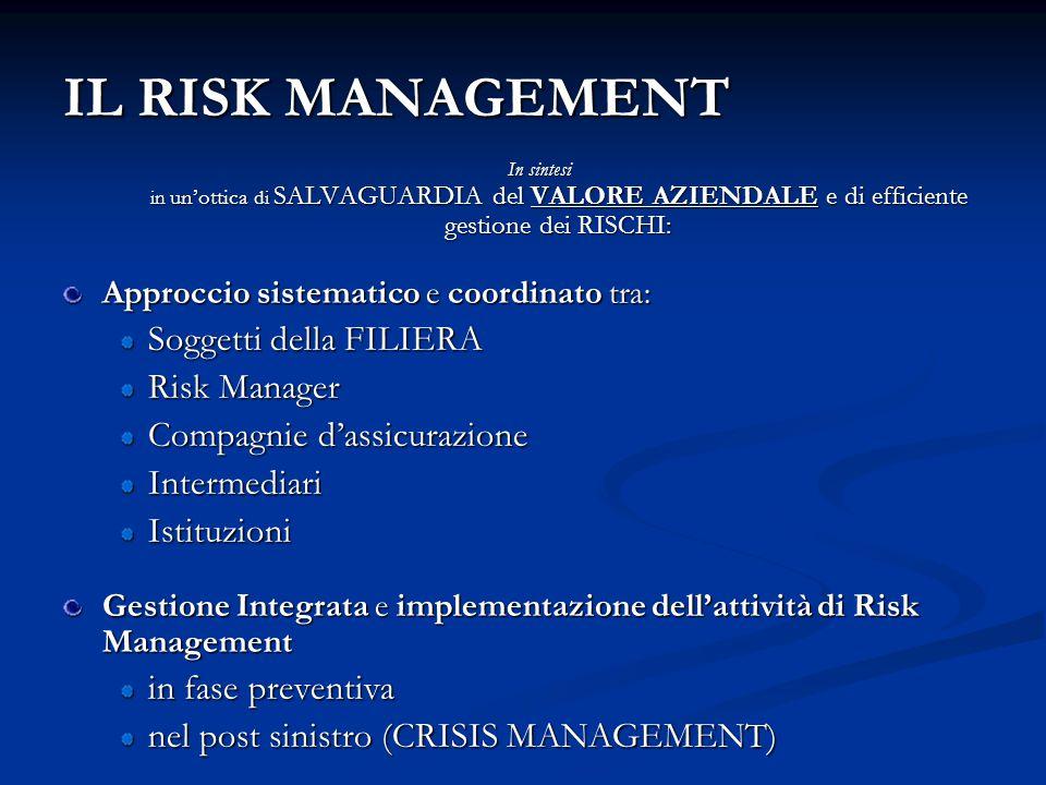 IL RISK MANAGEMENT In sintesi in un'ottica di SALVAGUARDIA del VALORE AZIENDALE e di efficiente gestione dei RISCHI: Approccio sistematico e coordinat