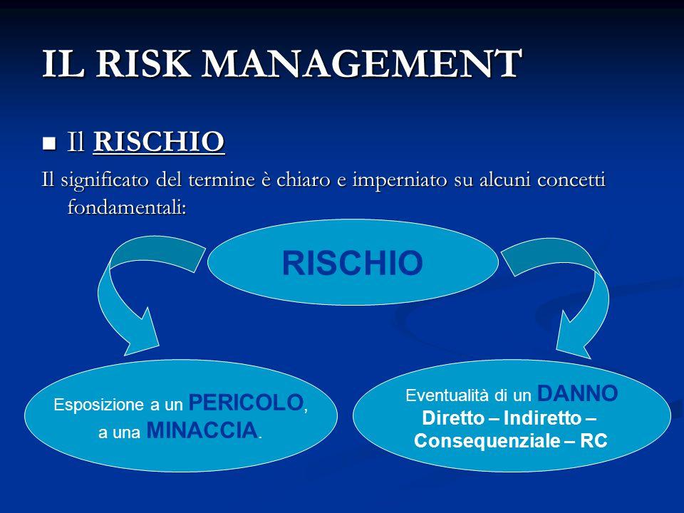 IL RISK MANAGEMENT Il RISCHIO Il RISCHIO Il significato del termine è chiaro e imperniato su alcuni concetti fondamentali: RISCHIO Esposizione a un PE