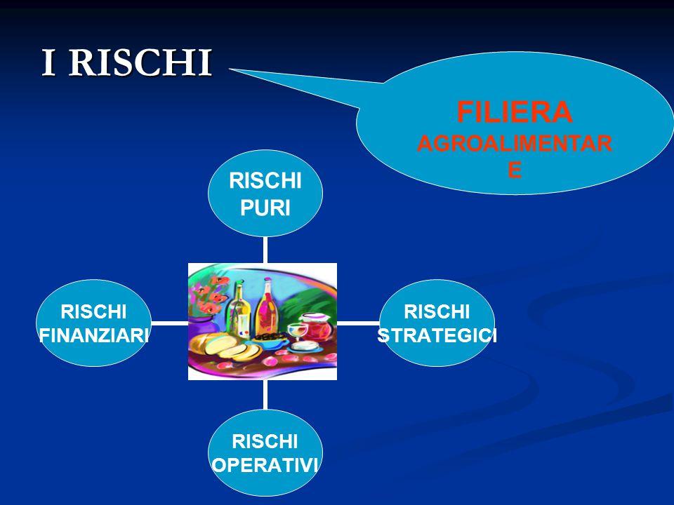 I RISCHI RISCHI PURI RISCHI STRATEGICI RISCHI OPERATIVI RISCHI FINANZIARI FILIERA AGROALIMENTAR E