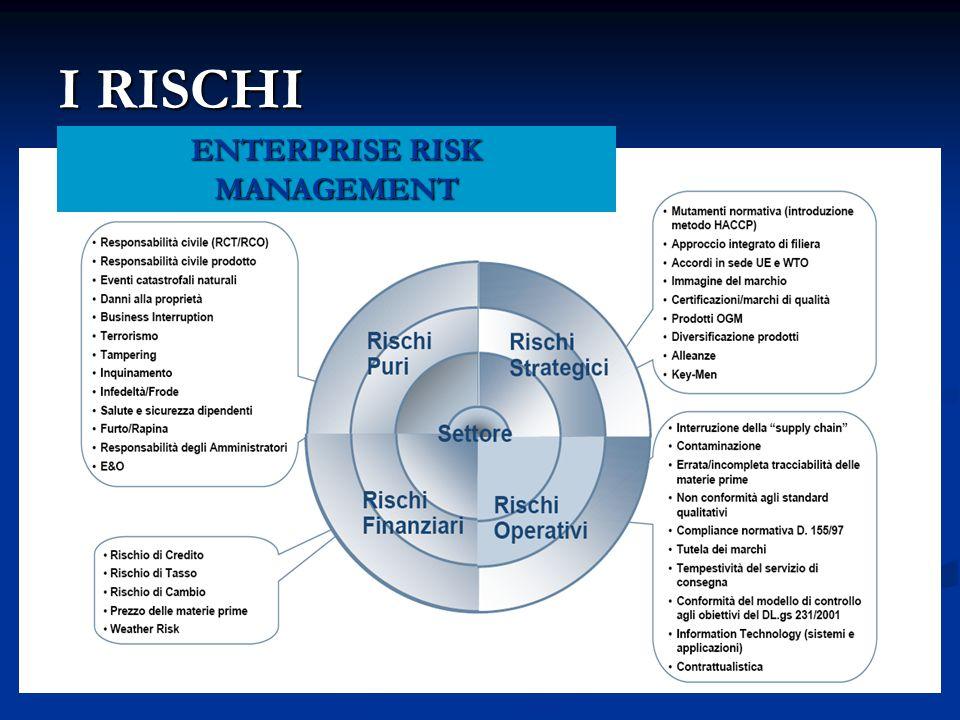 I RISCHI ENTERPRISE RISK MANAGEMENT