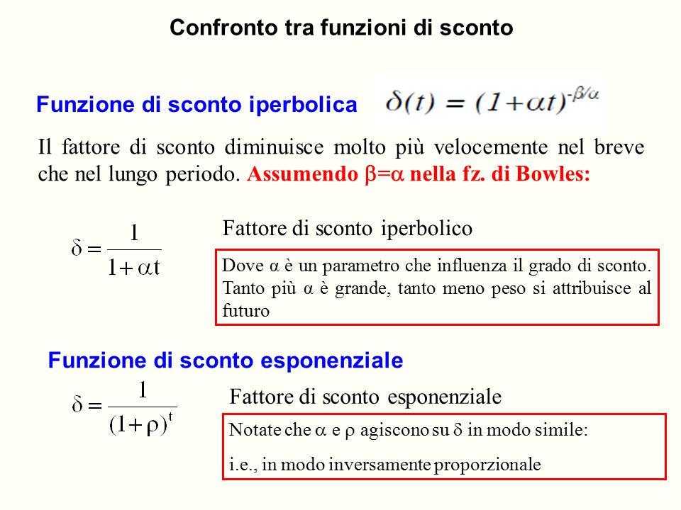 Funzione di sconto iperbolica Il fattore di sconto diminuisce molto più velocemente nel breve che nel lungo periodo. Assumendo  =  nella fz. di Bowl