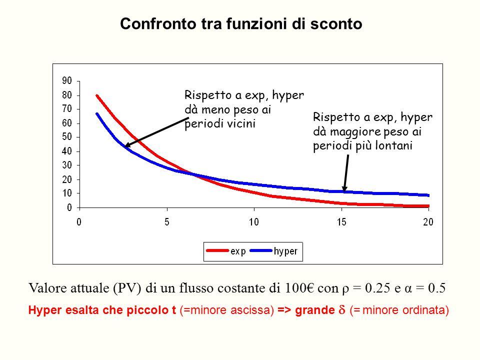Rispetto a exp, hyper dà meno peso ai periodi vicini Rispetto a exp, hyper dà maggiore peso ai periodi più lontani Valore attuale (PV) di un flusso co