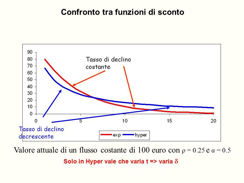 Tasso di declino costante Tasso di declino decrescente Valore attuale di un flusso costante di 100 euro con ρ = 0.25 e α = 0.5 Confronto tra funzioni