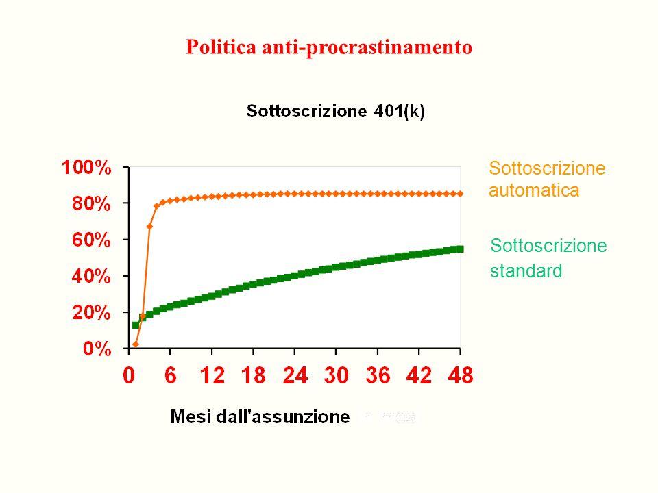 Politica anti-procrastinamento Sottoscrizione automatica Sottoscrizione standard