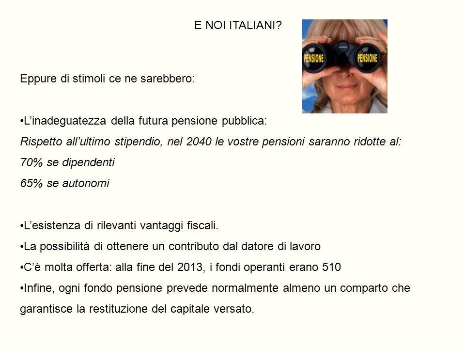 E NOI ITALIANI? Eppure di stimoli ce ne sarebbero: L'inadeguatezza della futura pensione pubblica: Rispetto all'ultimo stipendio, nel 2040 le vostre p