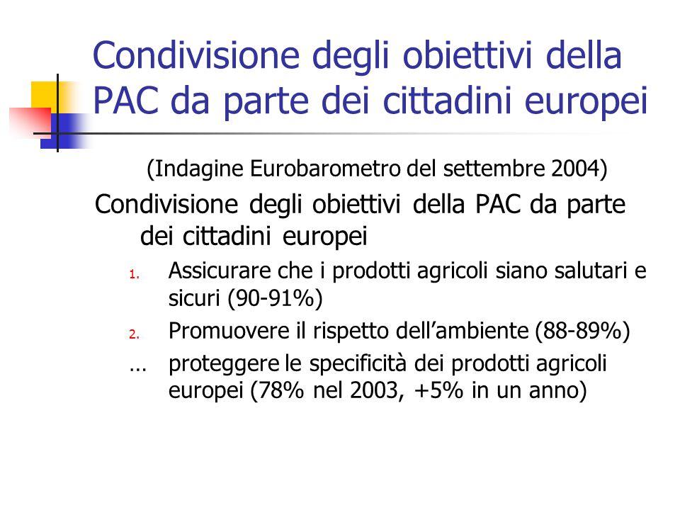 Condivisione degli obiettivi della PAC da parte dei cittadini europei (Indagine Eurobarometro del settembre 2004) Condivisione degli obiettivi della PAC da parte dei cittadini europei 1.