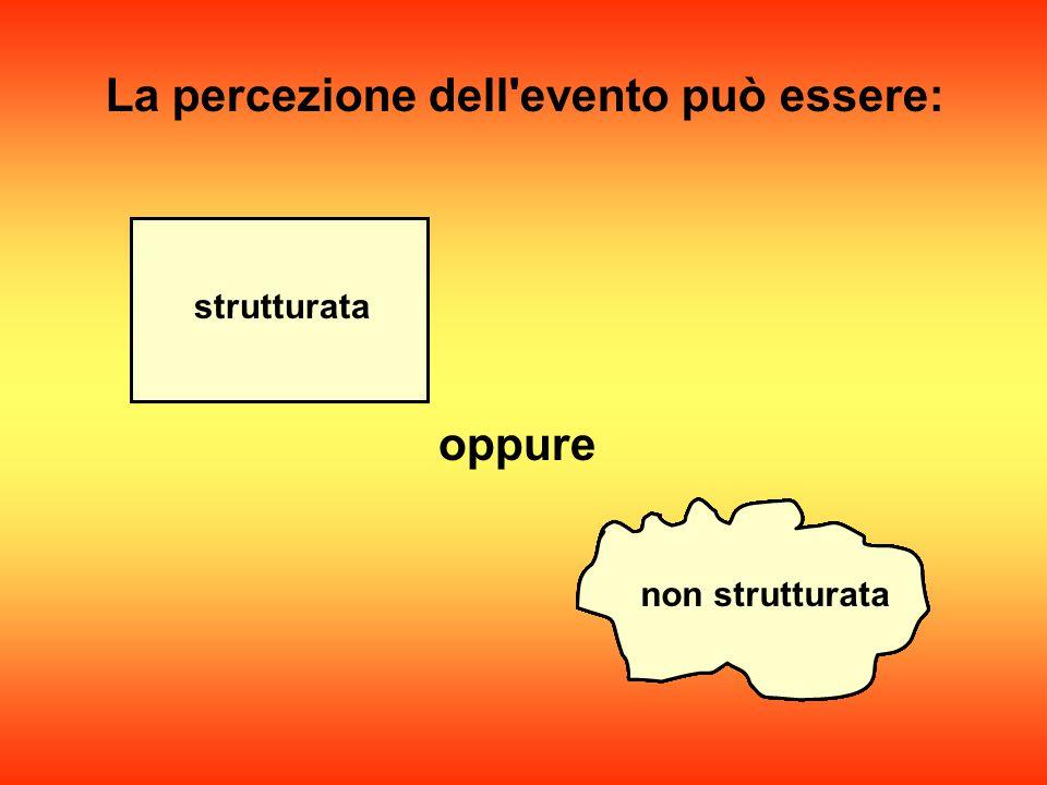 Interpretazione (ricognizione) azione reazione comportamento + = Cosa succede quando l'uomo percepisce un evento incidentale