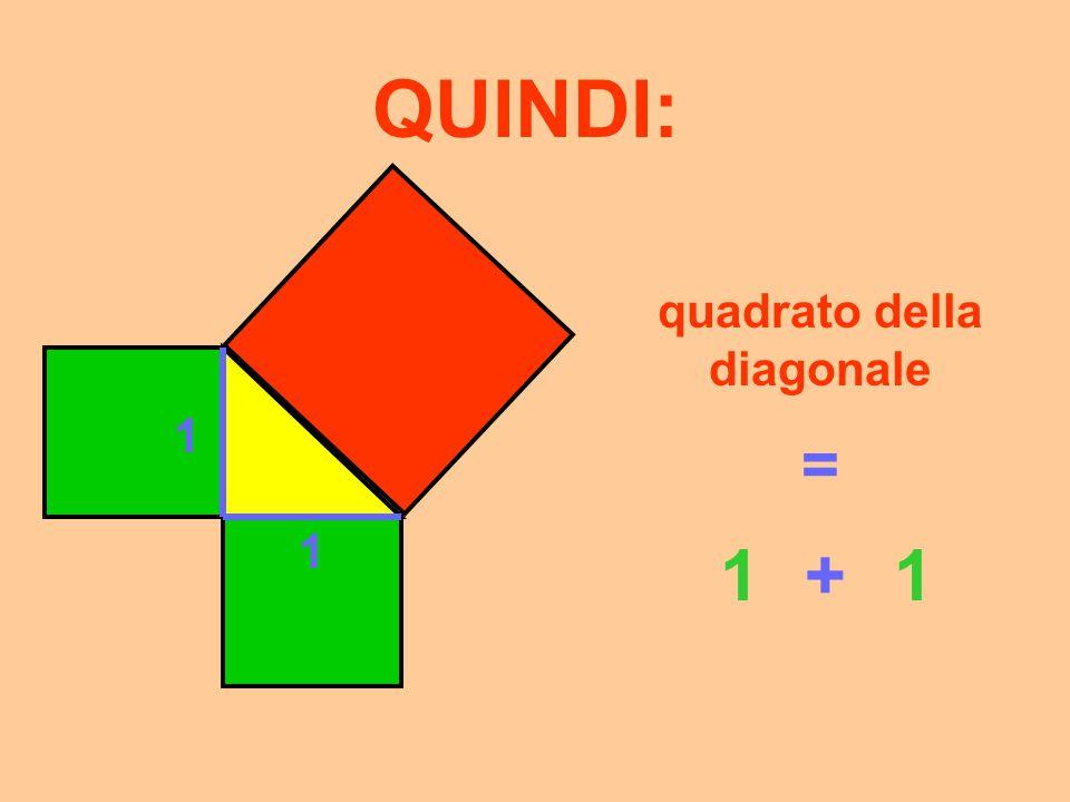 QUINDI: 1 1 quadrato della diagonale = 1212 +1212
